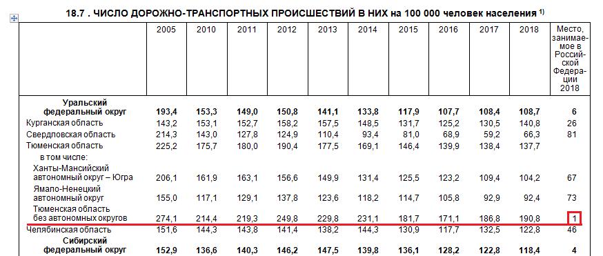 ДТП в Тюменской области по данным Росстата